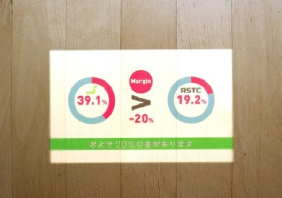 派遣マージンの比較データ(ロボホン投影)