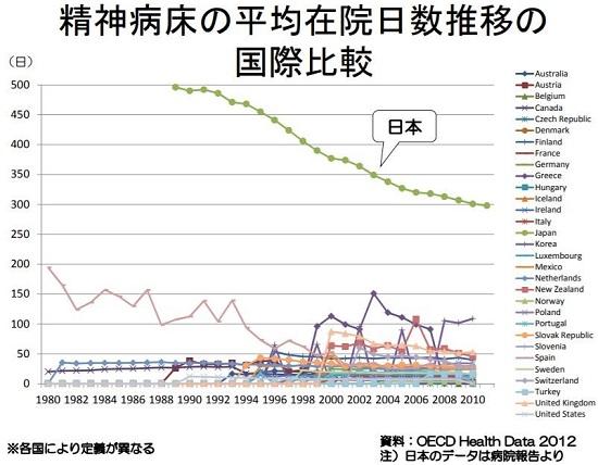 精神科病床の平均在院日数国際比較(厚生労働省の資料より)精神科病床の平均在院日数国際比較(厚生労働省の資料より)